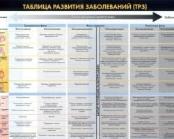 Верхняя часть таблицы(выведение токсинов)